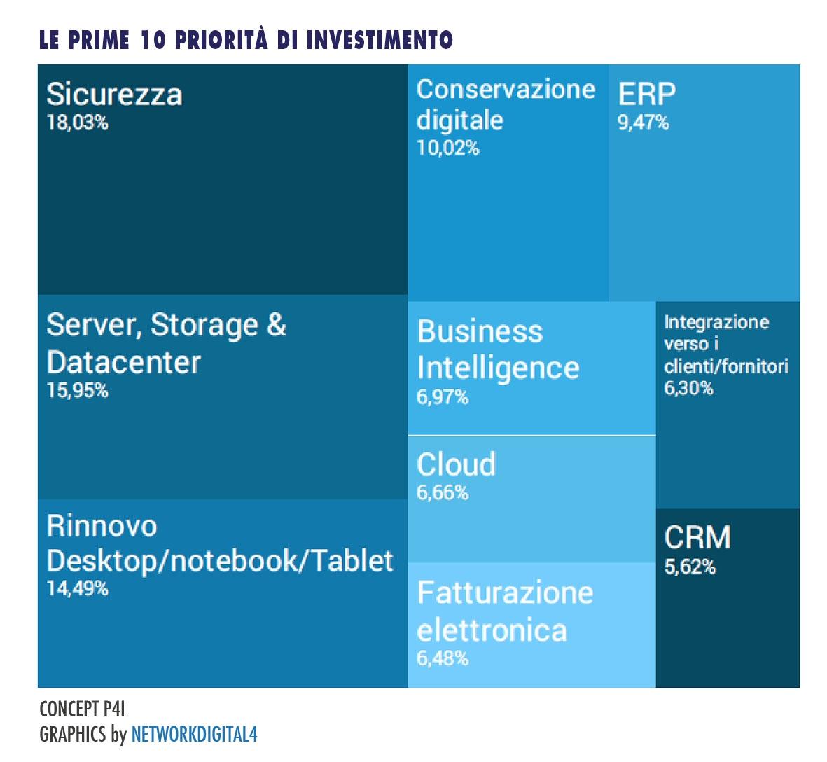 investimenti-budget-ict (2)