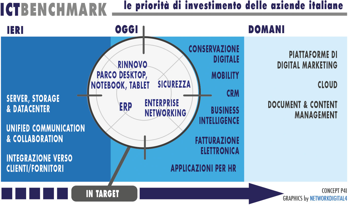 investimenti-budget-ict