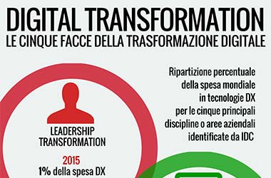 le_cinque_facce_della_digital_transformation_small