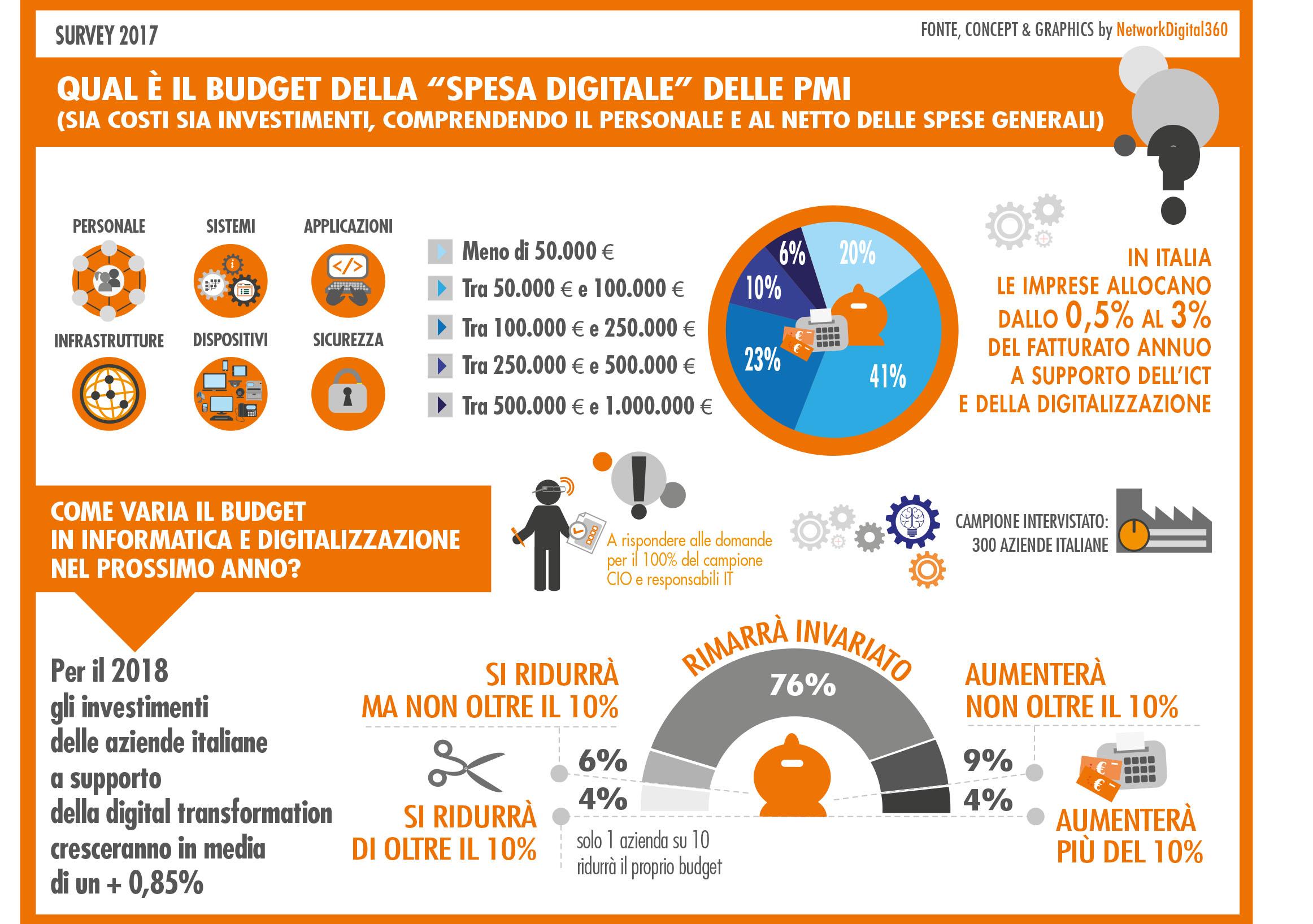 Budget digitale delle PMI italiane