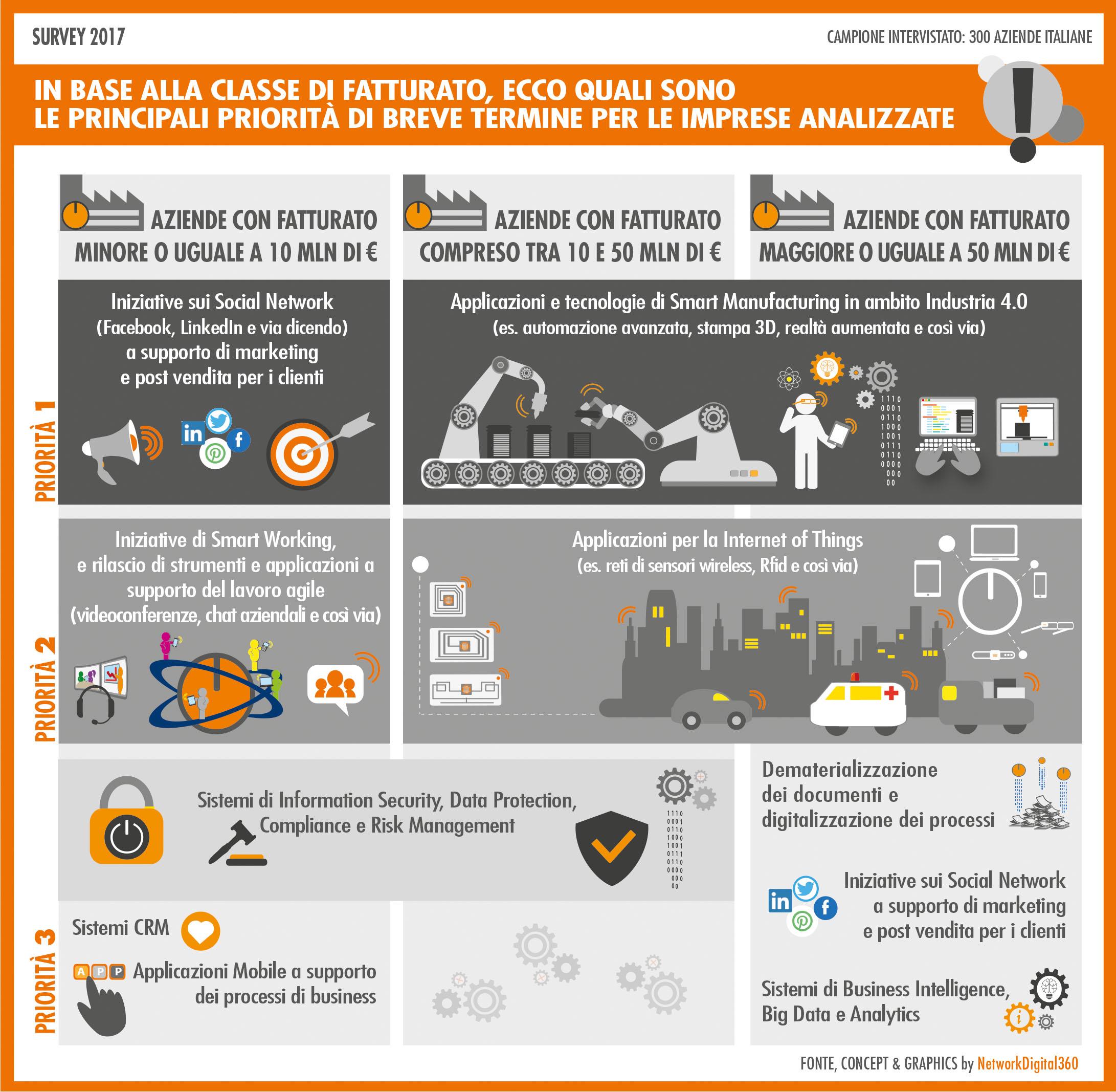 Priorità di investimento in tecnologia delle PMI