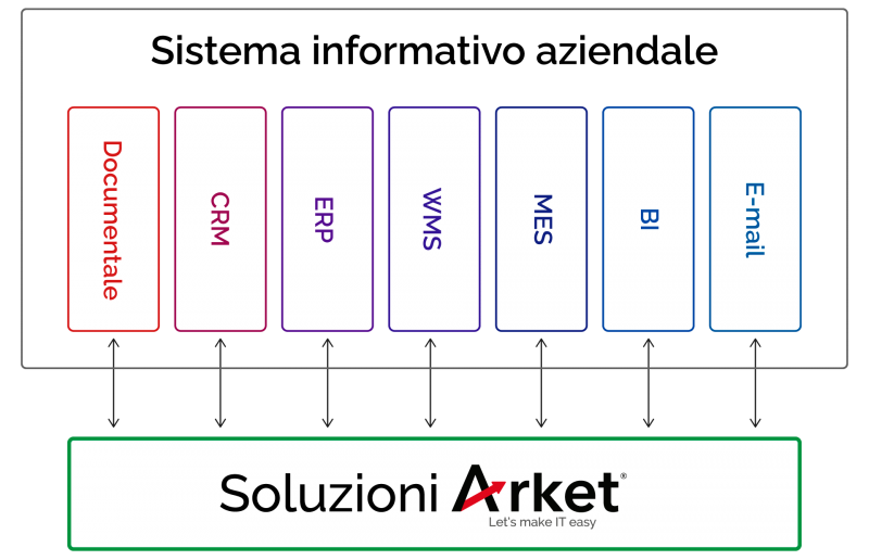 soluzioni-arket